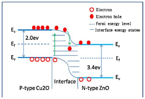 file diagram of band bending interfaces between two osa high performance cu 2 o zno core shell nanorod