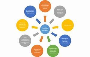 Diagram Of Portfolio Manager Responsibilities