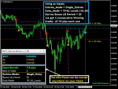 Buy the 'BeST Darvas Boxes' Technical Indicator for ...