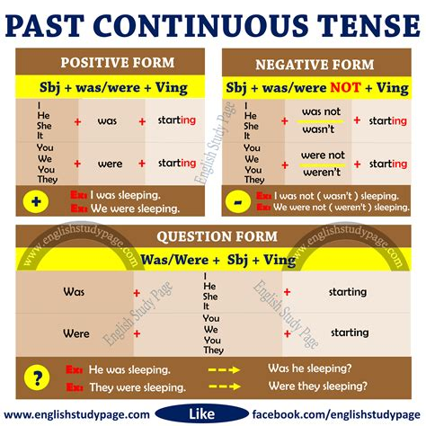 Structure Of Past Continuous Tense  English Study Page
