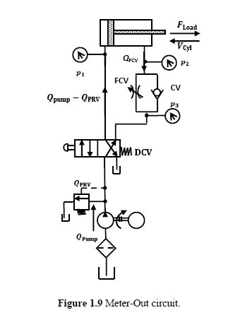 Hydraulic Circuits: Meter-Out Circuit | Hydraulic