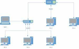 Was Ist Ein Heimnetzwerk : heimnetzwerk aufbau nebendahl it ~ Orissabook.com Haus und Dekorationen