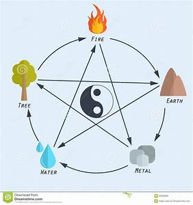 Feng Shui Elemente Berechnen : five elements of feng shui in flat design stock vector image 52658992 ~ Themetempest.com Abrechnung