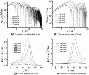Effect Of The Vehicle Speed On The Frequency Response Of