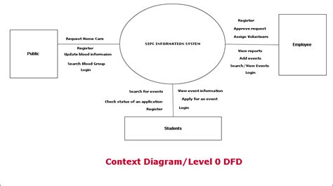 5 Best Images Of Dfd Context Diagram  System Context Diagram For Hospital Management, Dfd