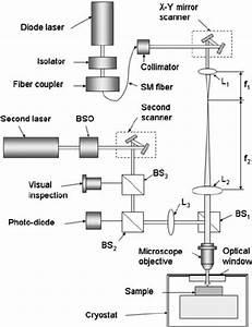 Schematic Diagram Of The Ltlsm Optics And Cryogenics