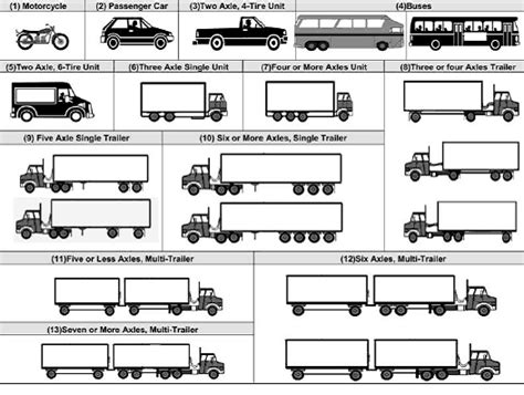 diamond knowledge base fhwa  vehicle classification