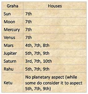 Jupiter In 2nd House In Navamsa Chart 27 Jupiter In Seventh House Vedic Astrology