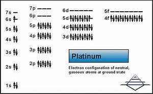 Platinum  Atom Properties