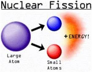 Nuclear Technologies Timeline
