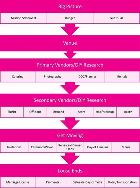 wedding planning checklist    sane apw