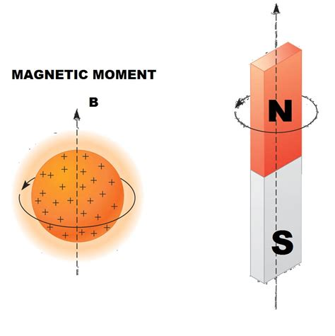 Proton Magnetic Moment by Magnetic Moment Driverlayer Search Engine
