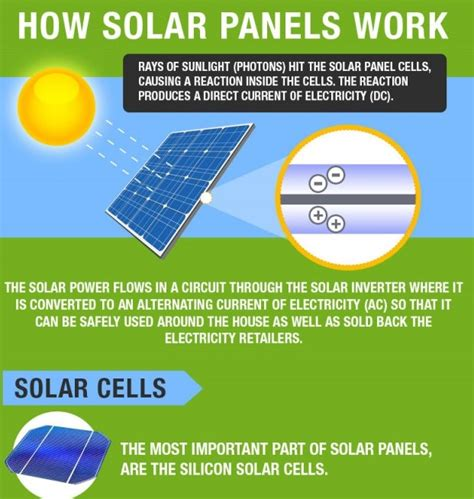 how do solar panels produce electricity infographic