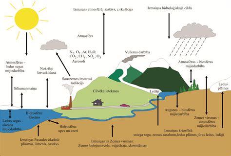 Klimats un laikapstākļi - atšķirīgais diskursā par klimata ...