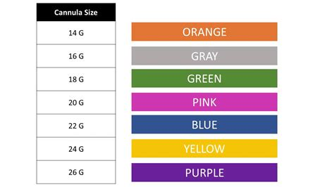 Venturi Mask Color Code Chart Pictures To Pin On Pinterest
