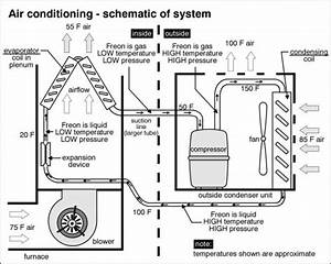 Attic Central Air Conditioning  Energy Efficiency Information