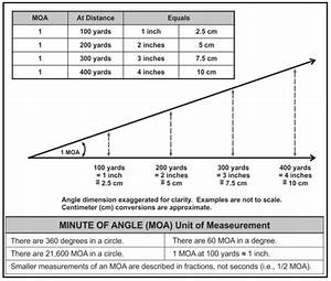 Mils Vs Minutes Of Angle  The Complete Guide