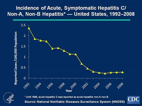 Slide 1c | U.S. 2008 Surveillance Data for Acute Viral ...