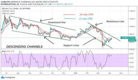 This btc price prediction guide will help investors answer questions like how high will bitcoin go and what could bitcoin be worth in 10 years. Bitcoin Price Prediction: BTC/USD Breaks above $7,000 Resistance, a Rally to $8,000 and $9,000 ...