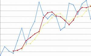 Graph Of Actual Sales  Ma 3 Sales Forecast  And Ma 5