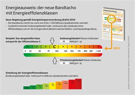 Energiepass Für Immobilien
