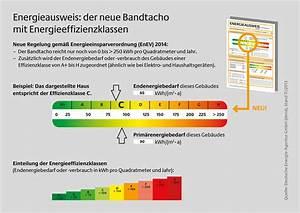 Energieausweis Haus Berechnen : energiepass f r immobilien ~ Themetempest.com Abrechnung