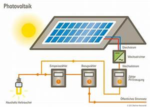 Solarzelle Funktionsweise Einfach Erklärt : photovoltaik herstellung dynamische amortisationsrechnung formel ~ A.2002-acura-tl-radio.info Haus und Dekorationen