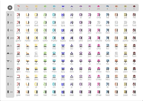 Korean Hangul In 20 Minutes