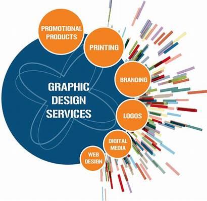 Graphic Service Services Advertising Designing Designer Visual