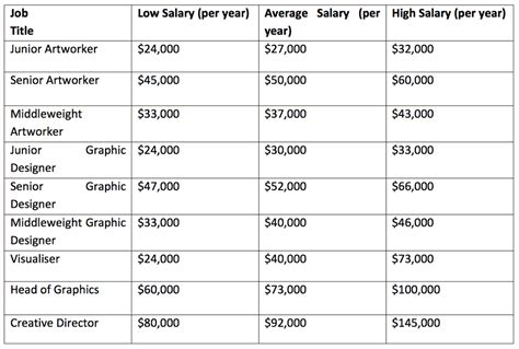 Graphic Design Salary by Graphic Designer Salary Guide 2018 Average Design Wages