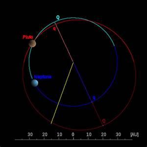 Können Neptun und Pluto zusammenstossen? - Allmystery