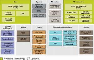 Freescale Announces Kinetis Kw20 Cortex M4 Mcu With Built