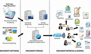 Document management system malaysia cloud based document for Document control workflow