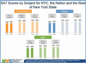 SAT, AP test scores up for NYC students | Brooklyn Daily Eagle