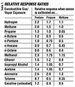Calibrating Combustible Gas Sensors