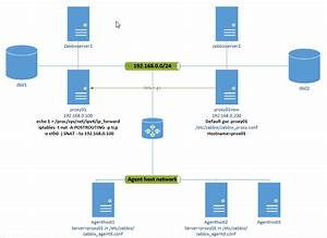 Linux Sysadmin And Oracle  Mysql Dba  Keep Both Zabbix 1 8