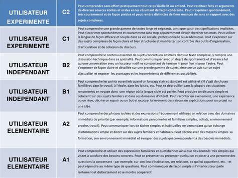 niveau langue cadre europeen niveau de langue tout savoir sur le cecrl