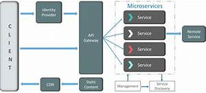 Top Microservices Interview Questions And Answers