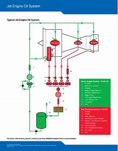 Typical Jet Engine Oil System  49