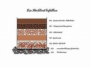 Hochbeet Aufbau Schichten : berliner landpomeranze ein berlin gartenblog alles rund ~ Articles-book.com Haus und Dekorationen
