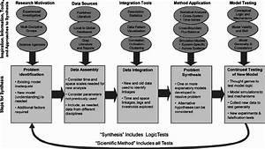 Schematic Flow Diagram Describing How Five Basic Steps Of