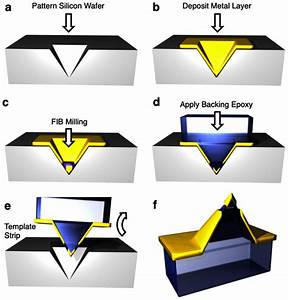 A  A Silicon Template Is Patterned With Anisotropic Koh