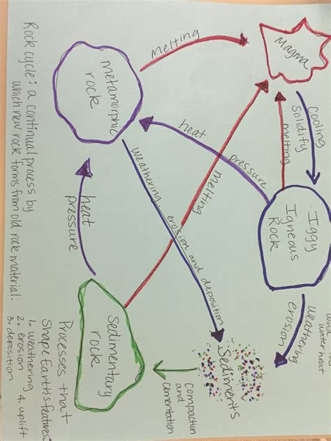 Diagram Of Rock by Rock Cycle Diagram Ms Mulholland S