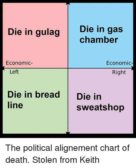 Political Chart Memes - 25 best memes about political alignment chart political alignment chart memes