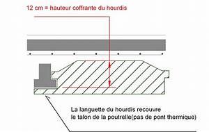 Hauteur Coffrante Hourdis Le Plancher Poutrelles Hourdis