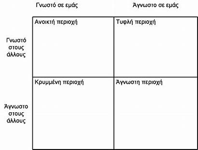Johari Template Word Window Greek Janae Commons