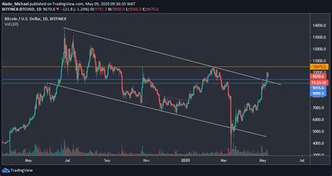Even though there seems to be a resistance level at $12,000. Bitcoin Price Analysis: BTC Facing Trouble Breaking The $10K, Worrying Sign Before Halving?