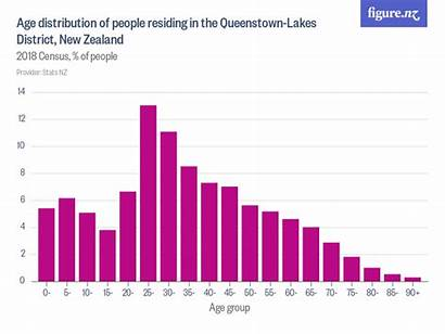 Chart Nz Zealand Queenstown District Distribution Age