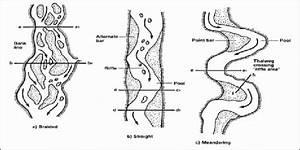 Typical Riverine Channel Patterns  From Buchanan Et Al