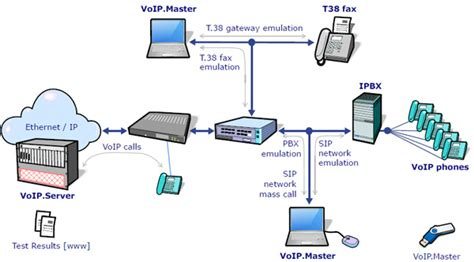 Voip Master Voice Over Emulation Testing Tool
